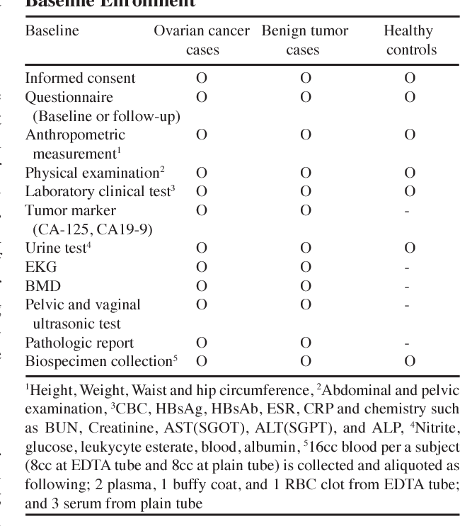 Table 1 From Korean Epithelial Ovarian Cancer Study Ko Eve Protocols And Interim Report Semantic Scholar