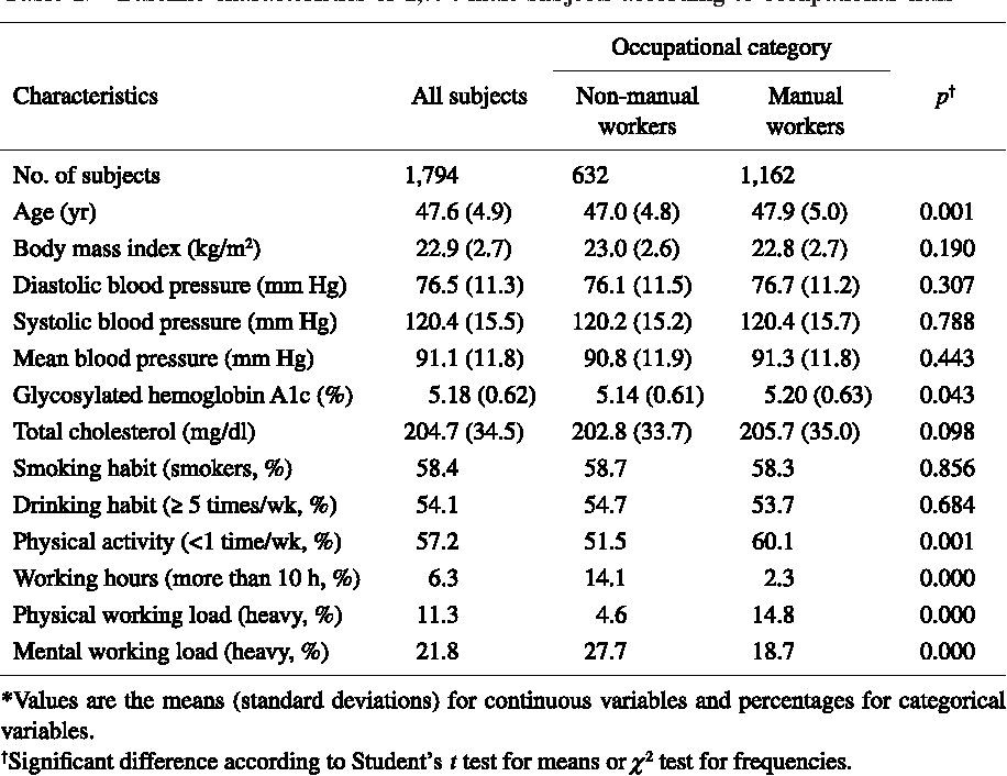 PDF] Occupational class and incidence rates of cardiovascular ...