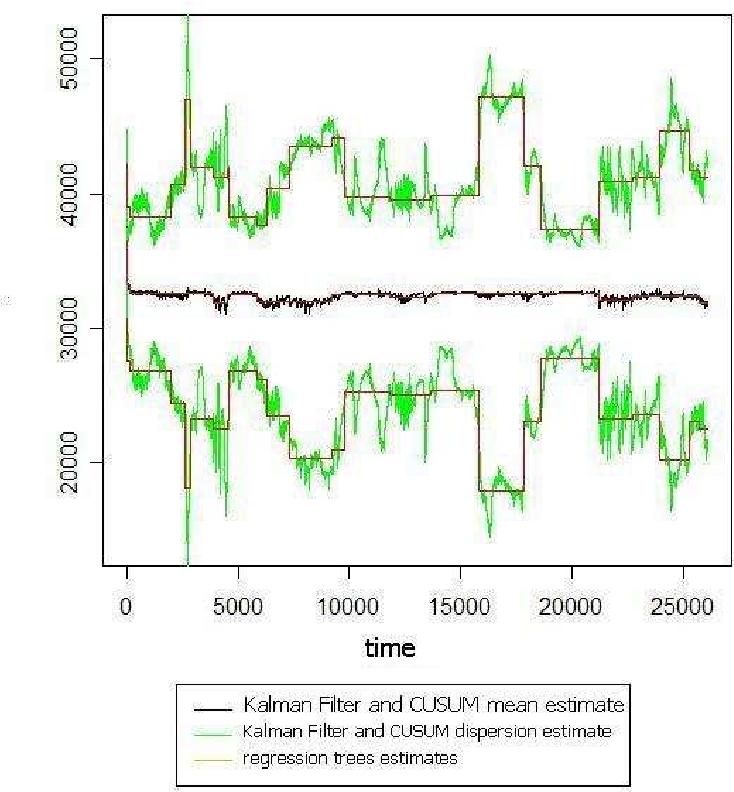 Change Detection with Kalman Filter and CUSUM - Semantic Scholar