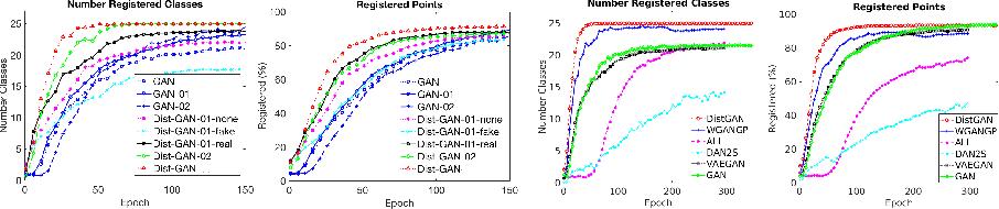Dist-GAN: An Improved GAN Using Distance Constraints