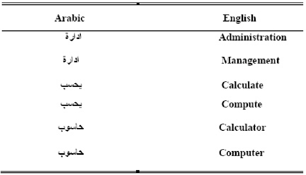 PDF] Using R, LaTeX and Wiki for an Arabic e-learning