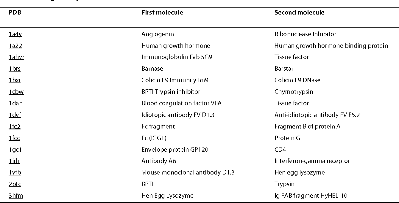 APIS: accurate prediction of hot spots in protein interfaces