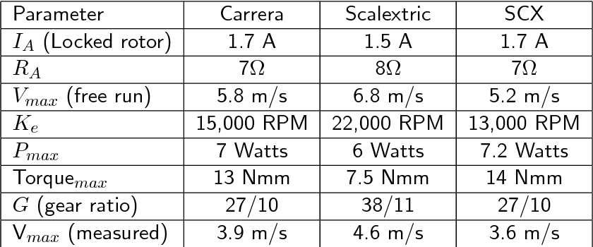 PDF] Analysis and comparison of Scalextric, SCX, and Carrera