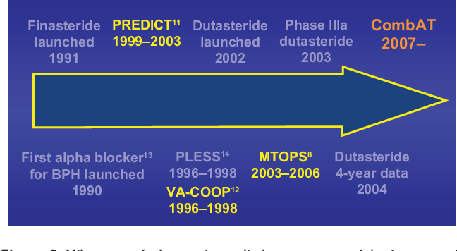 Figure 2 From Review Of Dutasteride Tamsulosin Fixed Dose Combination For The Treatment Of Benign Prostatic Hyperplasia Efficacy Safety And Patient Acceptability Semantic Scholar
