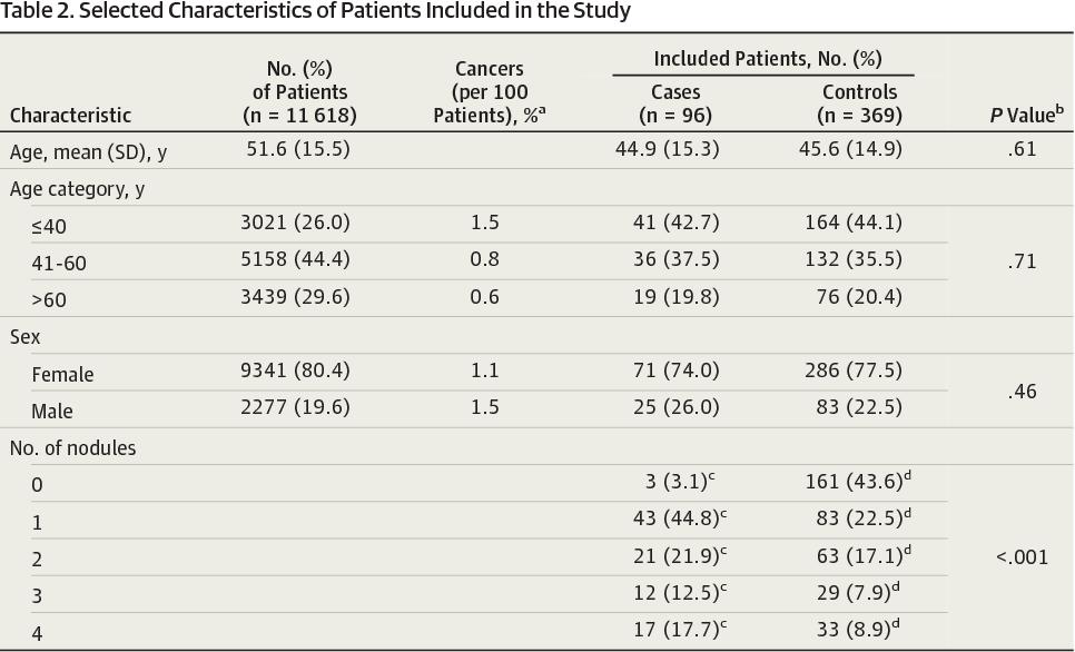 Pdf Risk Of Thyroid Cancer Based On Thyroid Ultrasound Imaging