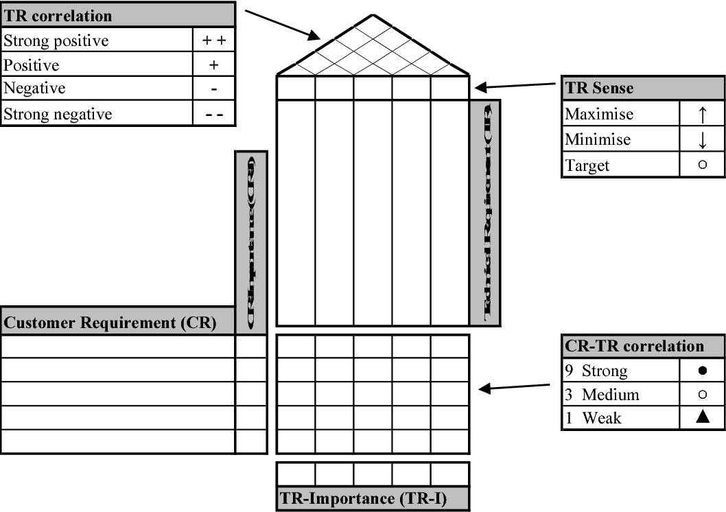 Figure 2 From Proposed Quality Function Deployment Enhancements Semantic Scholar