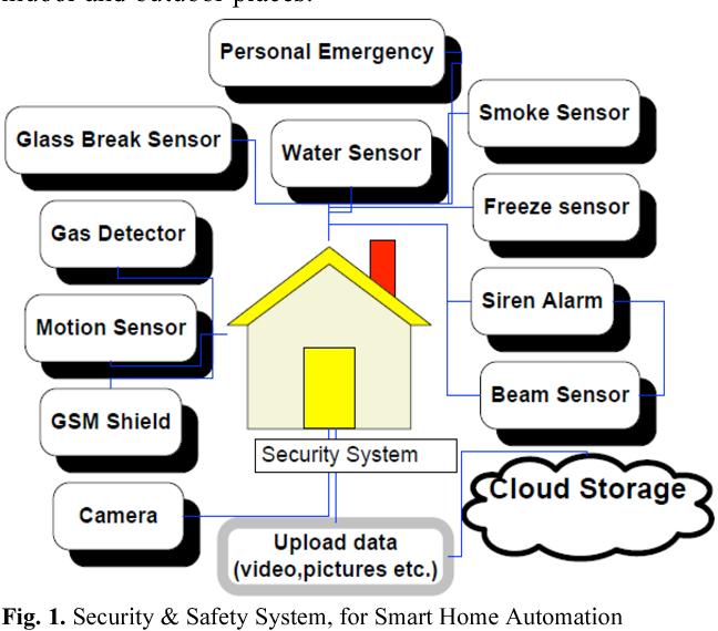 Pdf Smart Home Automation Gsm Security System Design Implementation Semantic Scholar