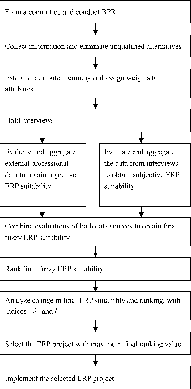 A comprehensive framework for selecting an ERP system