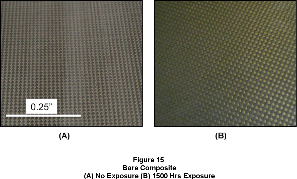 Prevention Of Environmentally Induced Degradation In Carbon Epoxy Composite Material Via Implementation Of A Polymer Based Coati Semantic Scholar