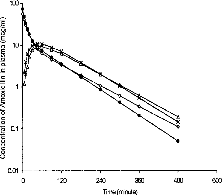 Figure 1 from Pharmacokinetics of Amoxicillin Trihydrate in