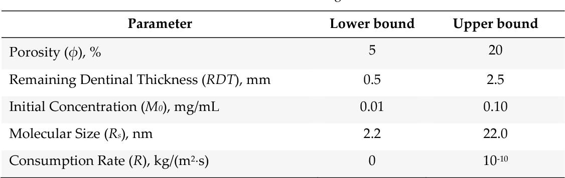 Table 1 from enamel dentin pulp ( a ) ( c ) ( b ) Dentinal