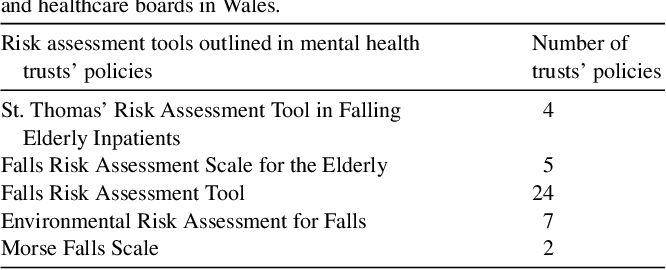 Table 2 From Falls Screening And Assessment Tools Used In Acute Mental Health Settings A Review Of Policies In England And Wales Semantic Scholar