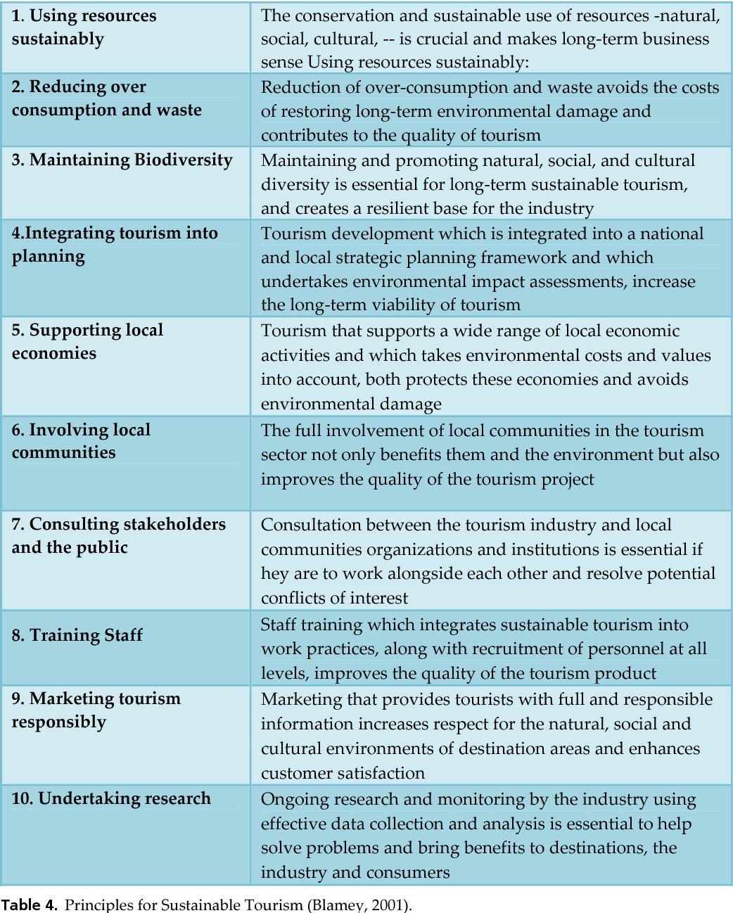 Table 4 from Role of Ecotourism in Sustainable Development