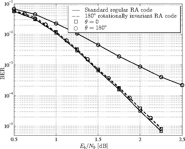 Modified RA codes suitable for BPSK modulated systems with