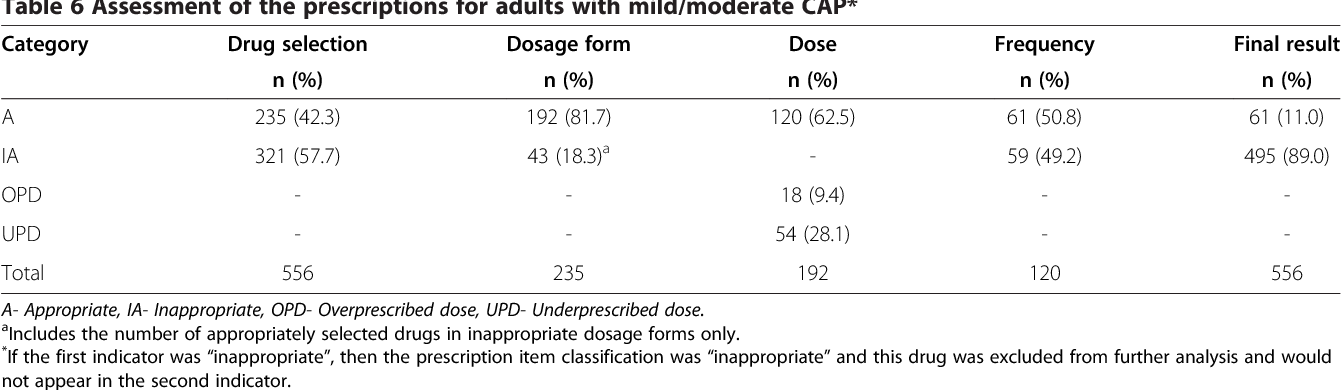Table 6 from An evaluation of prescribing practices for