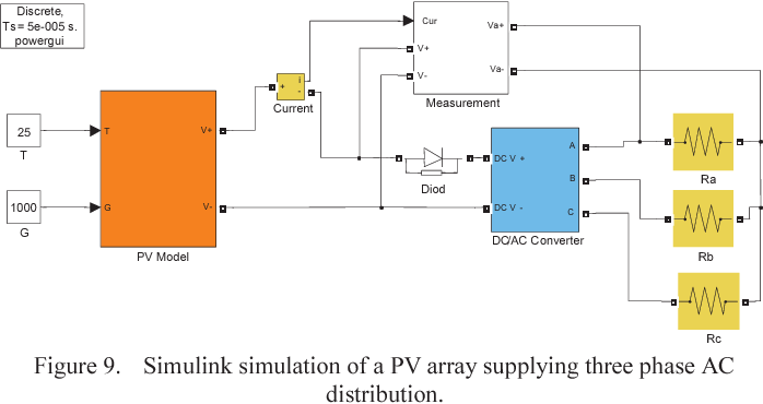 Figure 9 from A photovoltaic system model for Matlab