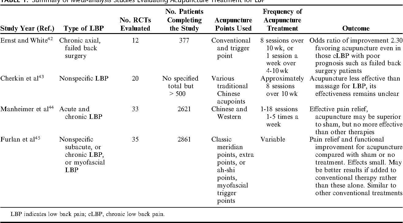 Table 1 from Acupuncture for lower back pain: a review