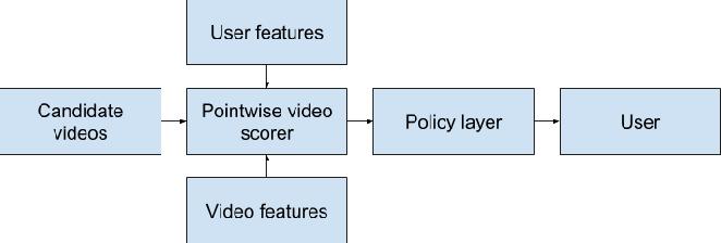 Figure 1: The basic serving scheme.