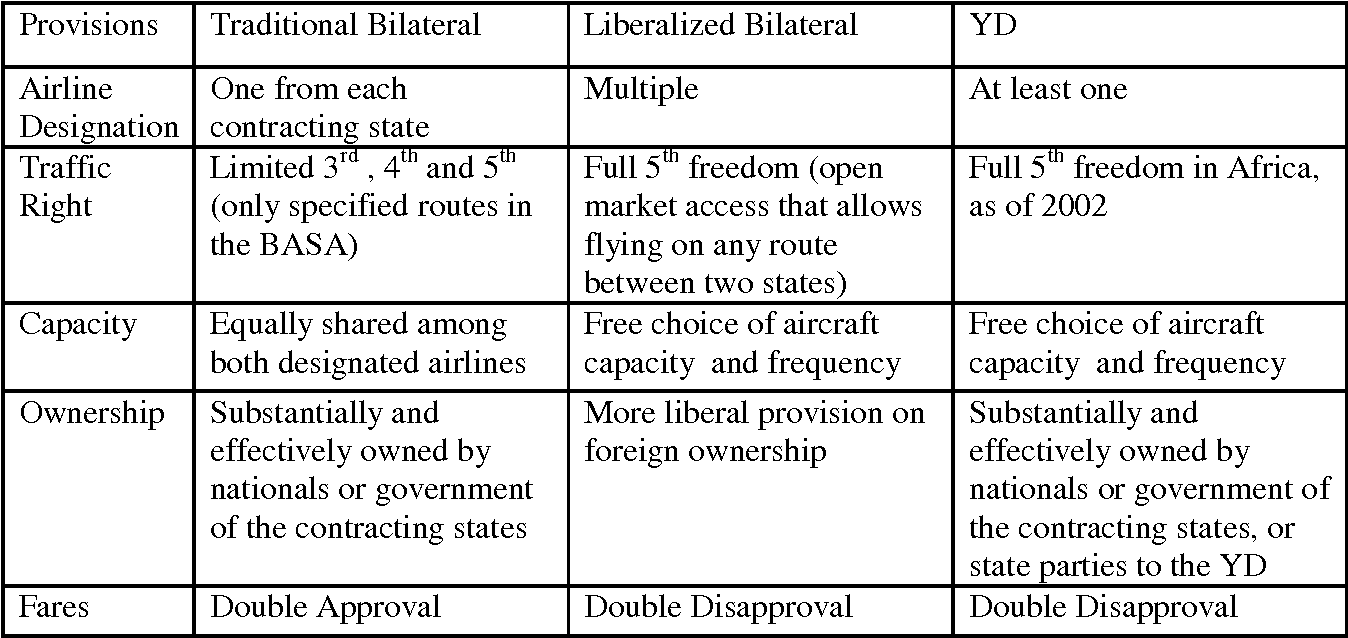 Economic effects of air transport market liberalization in