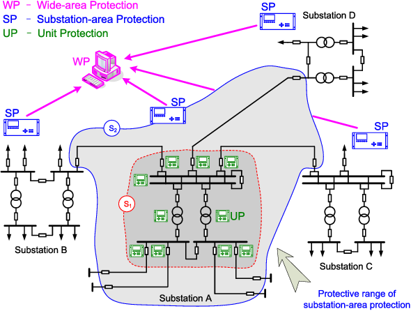 Development of a Substation-Area Backup Protective Relay for