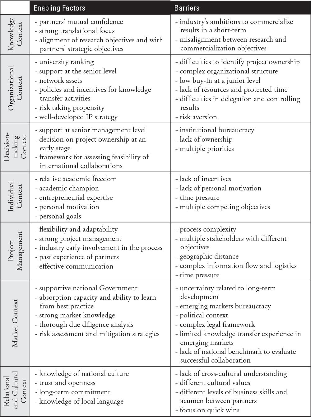 PDF] Critical Success Factors for Knowledge Transfer ...