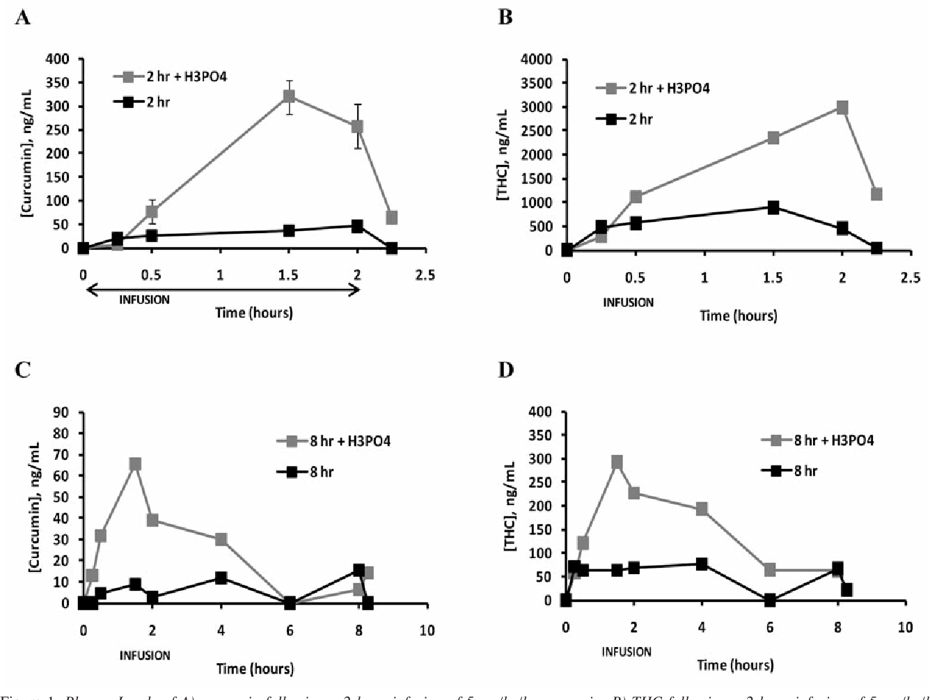 Figure 1 from Infusion pharmacokinetics of Lipocurc