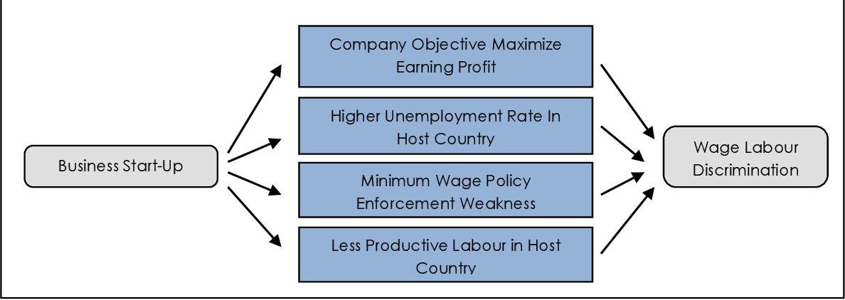 batería Reunión recurso renovable  PDF] Wages of Labour Discrimination : Case Study on Nike Company Indonesia  | Semantic Scholar