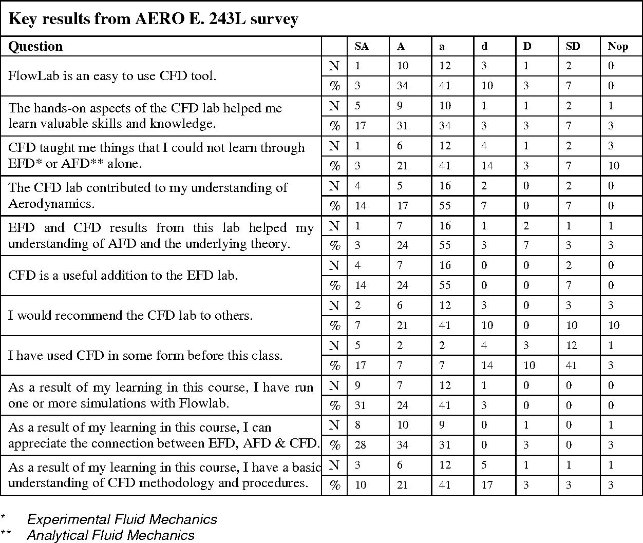 Table A 1 from Using FlowLab, A Computational Fluid Dynamics