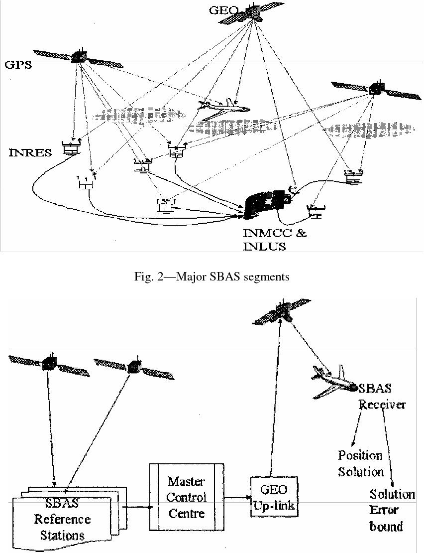 PDF] GAGAN - The Indian satellite based augmentation system
