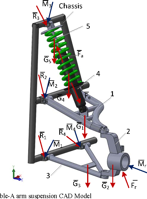 Figure 2 from Development of an avatar for a vehicle with