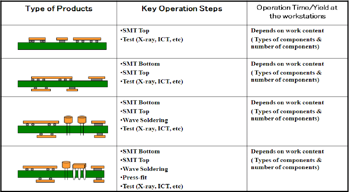 Figure 1 from Modeling PCB assembly lines in EMS provider's