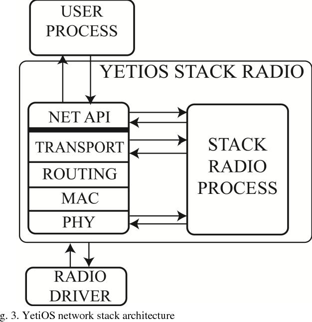 YetiOS: an Adaptive Operating System for Wireless Sensor