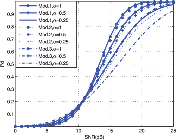 Figure 4 from Performance prediction of OS-CFAR for