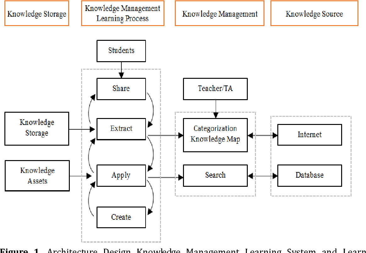 Pdf Design Analysis And User Acceptance Of Architectural Design Education In Learning System Based On Knowledge Management Theory Semantic Scholar