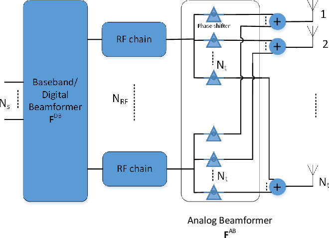 Figure 4 from A Survey on Hybrid Beamforming Techniques in