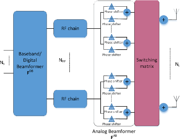 Figure 7 from A Survey on Hybrid Beamforming Techniques in