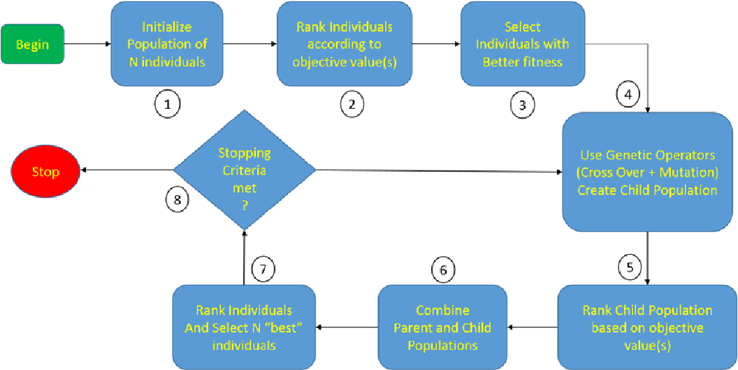 PDF] Application of a COTS Resource Optimization Framework