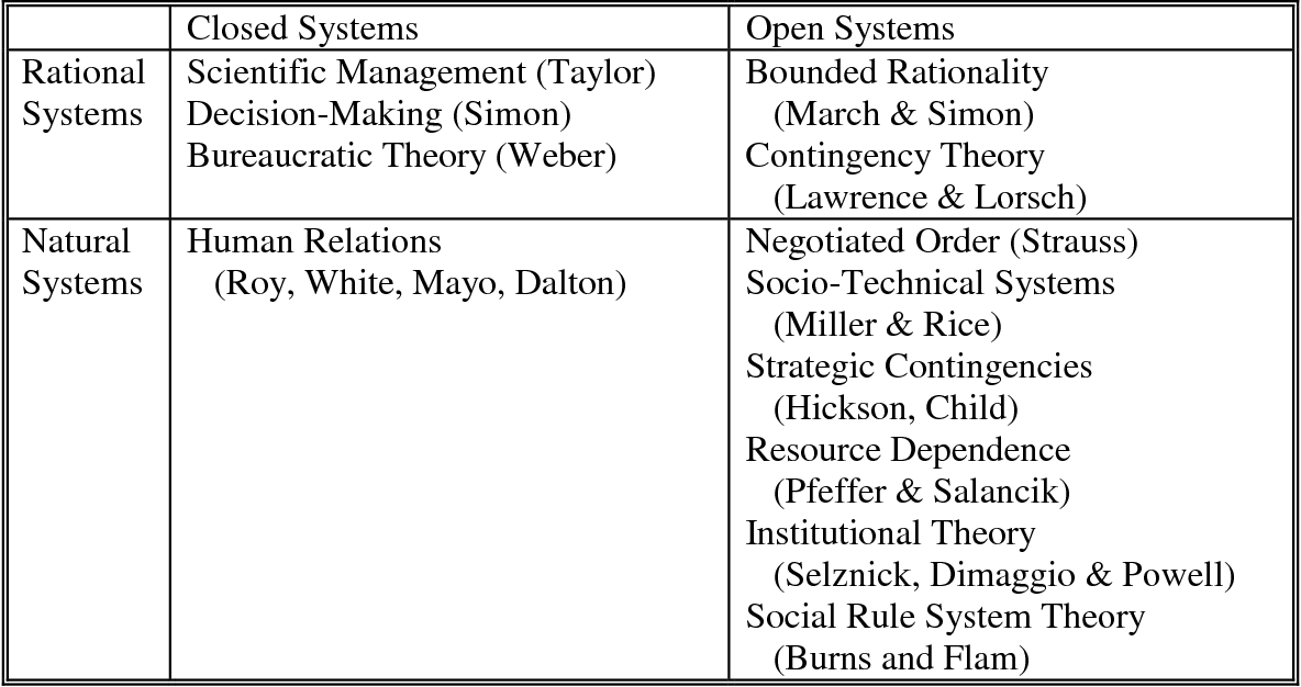 natural system model organizational analysis