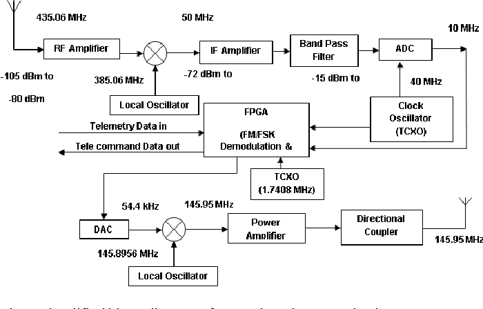 Figure 1 from Design and hardware implementation of