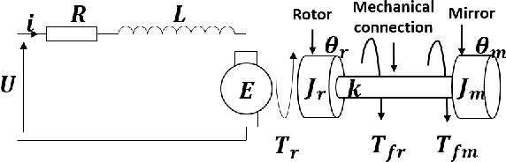 Galvanometer scanner modeling for Selective Laser Melting