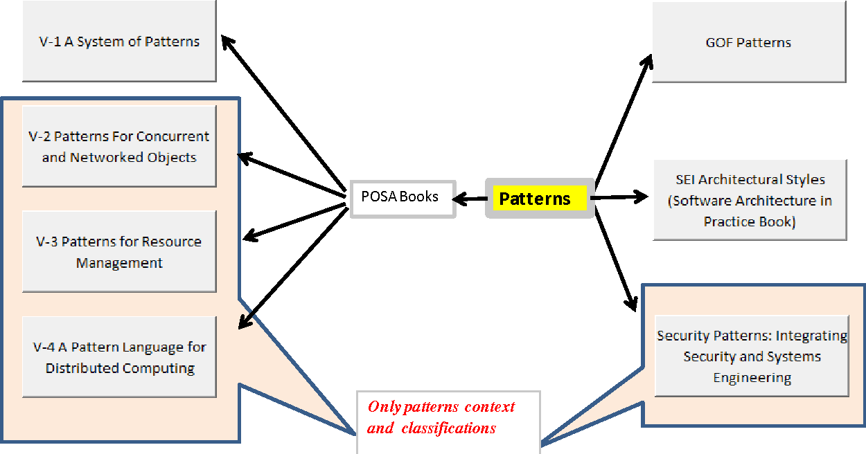 Pdf Investigation Of The Relationship Between Software Architecture Design Patterns And Quality Attributes Semantic Scholar