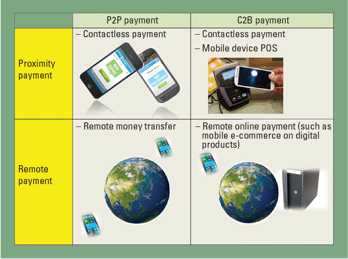 Mobile Banking and Payment in China - Semantic Scholar