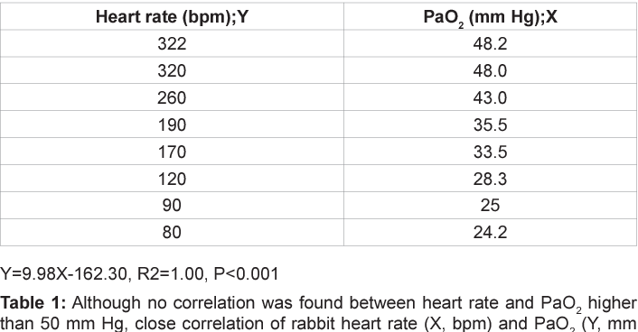 Table 1 from Actocardiographic Analysis of Fetal Hypoxia