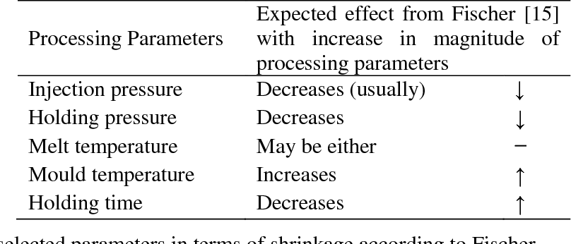 A methodology for shrinkage measurement in micro-injection