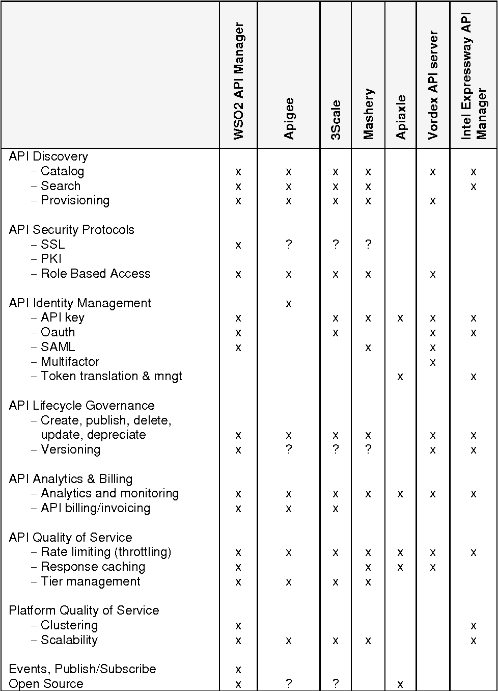 Table 2 from A Technical Framework for Data Sharing
