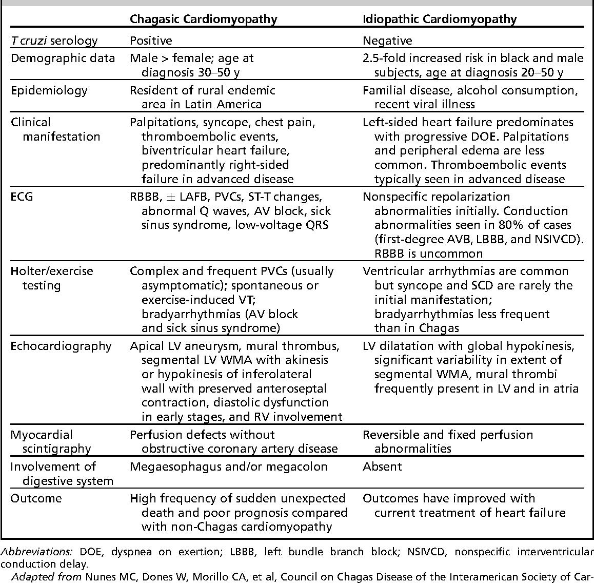 Table 3 from Arrhythmias in chagasic cardiomyopathy