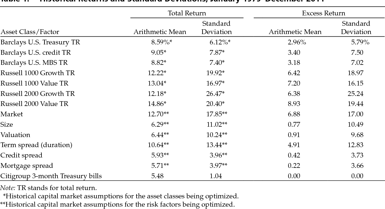 Table 1 from Factor-Based Asset Allocation vs  Asset-Class