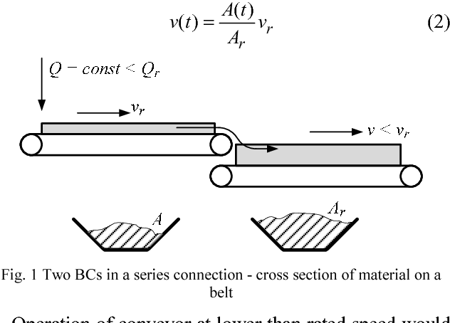 Figure 1 from Fuzzy speed control of belt conveyor system to