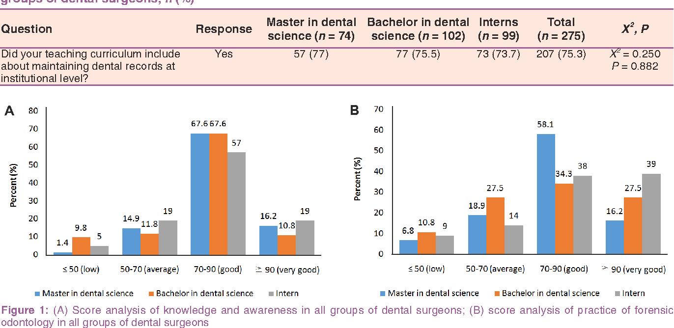 Pdf Knowledge Awareness And Practice Of Forensic Odontology Among Dental Surgeons In Bhubaneswar India Semantic Scholar