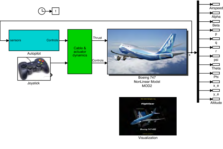 Figure 2 from APRICOT: Aerospace PRototypIng COntrol Toolbox